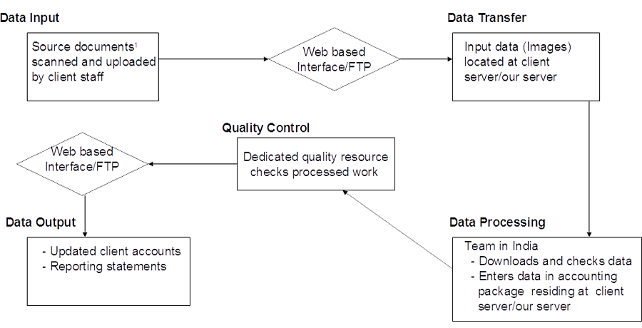 Accounting Process Flow