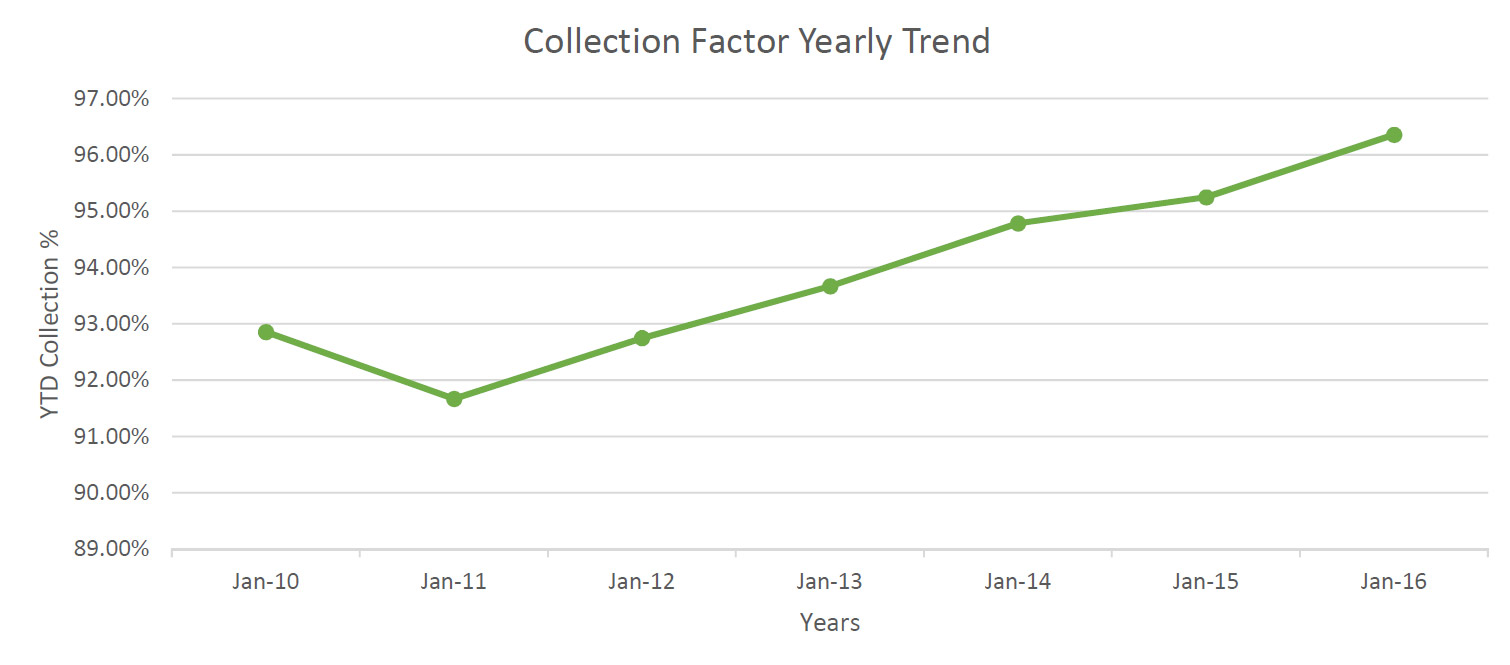 collection-factor