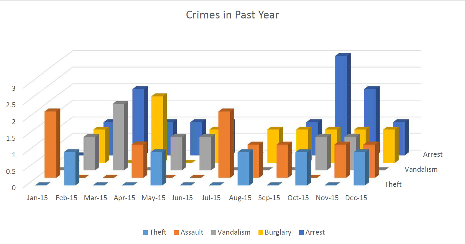 crimein-past-year
