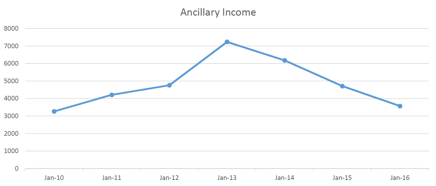 incelary-income