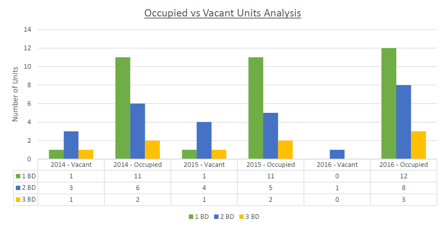 occupied-vs-vacant