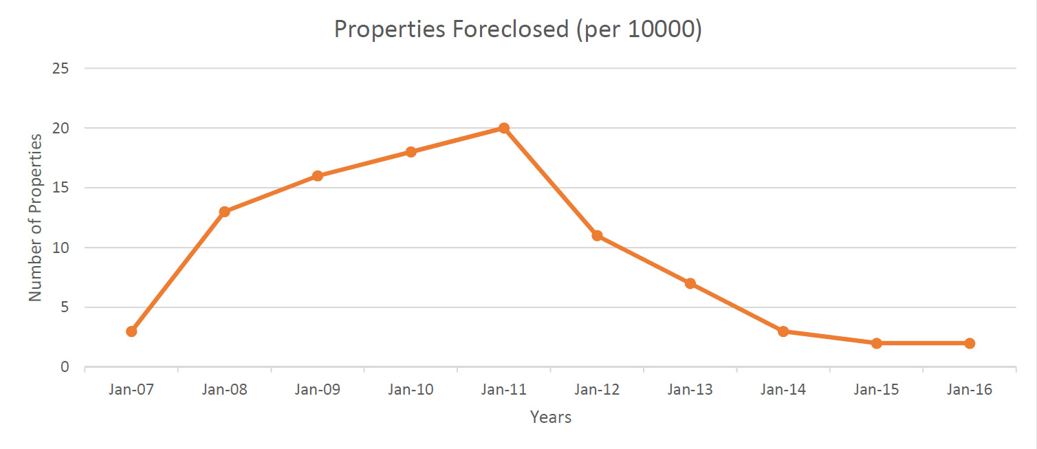 properties-foreclose
