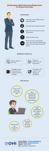 Job Description Skills Educational Requirements Property Accountant