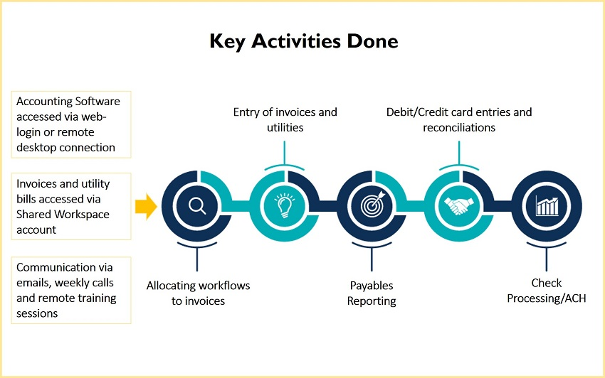 Key Activities Accounts Payable Process