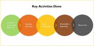 Key Activities Accounts Receivable Process