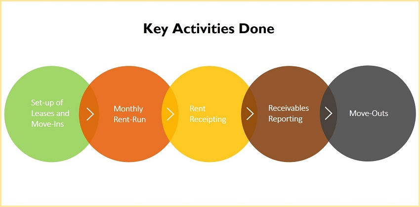 Key Activities Accounts Receivable Process