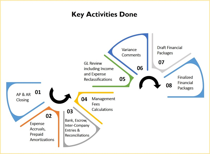 Key Activities Month End Closing Process