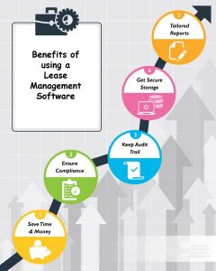 Benefits Lease Administration Software