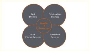 Benefits of Real Estate Outsourcing