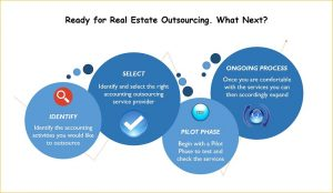 Real Estate Outsourcing What Next