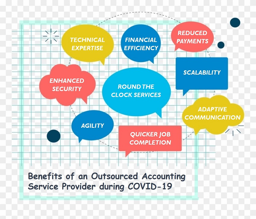 Benefits Outsourced Accounting Service Provider