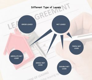 type of leases